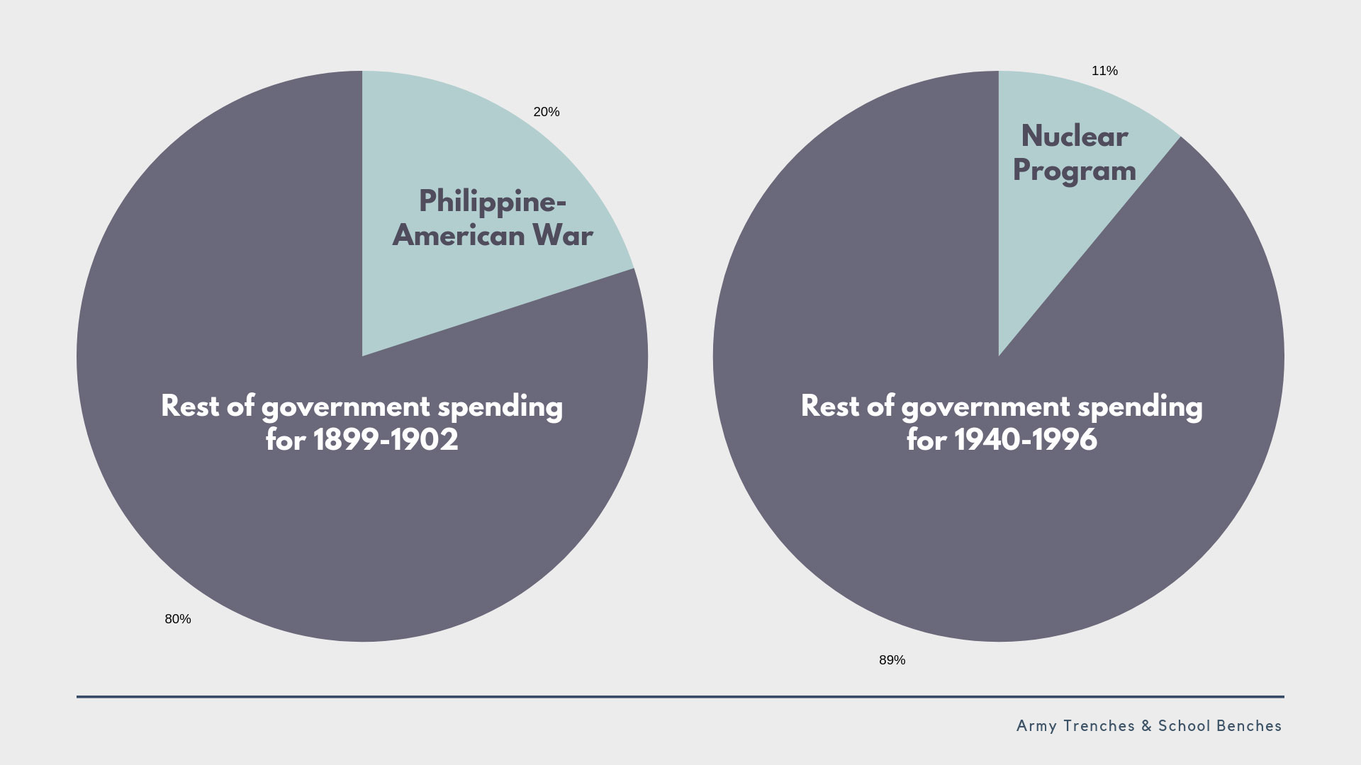 spending-comparison-philippine-american-war