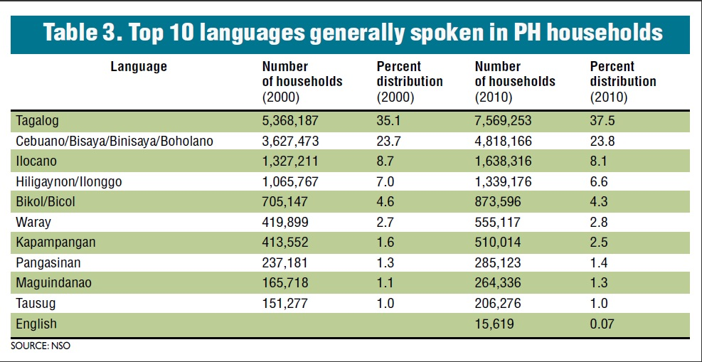 Top ten languages spoken in Philippine households