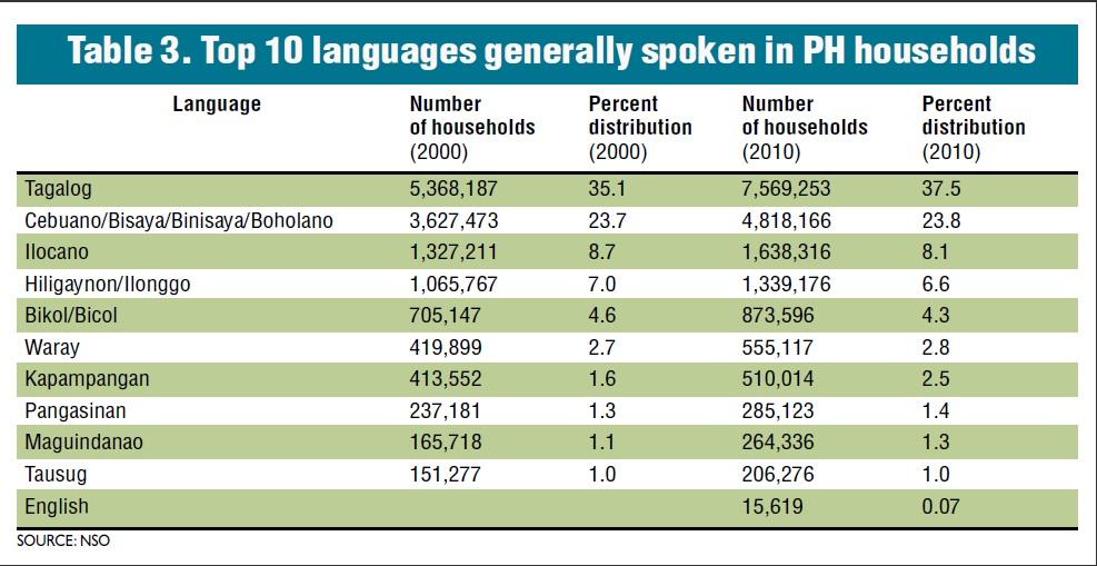 Top ten languages spoken in Philippine households