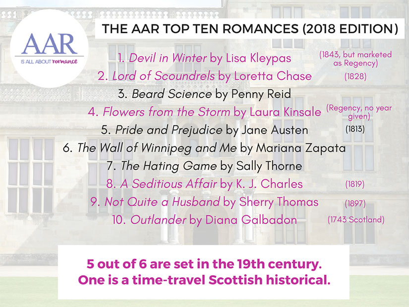 AAR-top-ten-romance-poll-historical