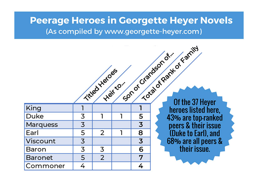 Georgette-Heyer-peerage-heros