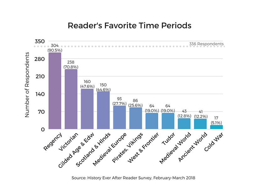 reader-favorite-time-periods-historical-romance