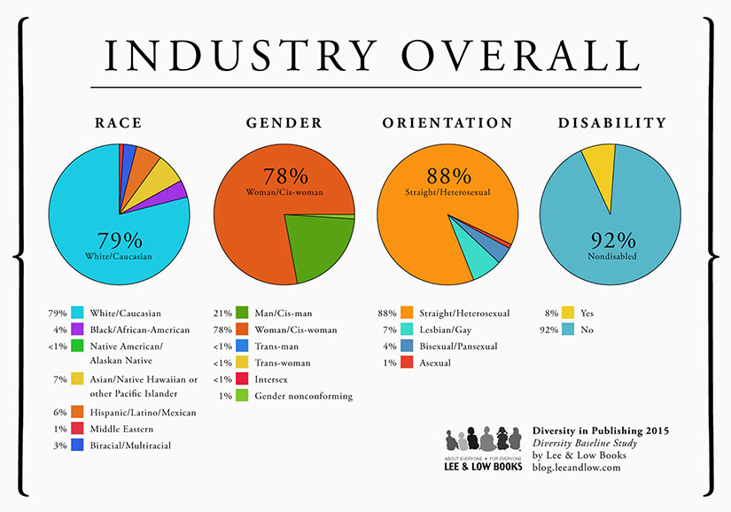 industry-diversity-publishing-lee-low