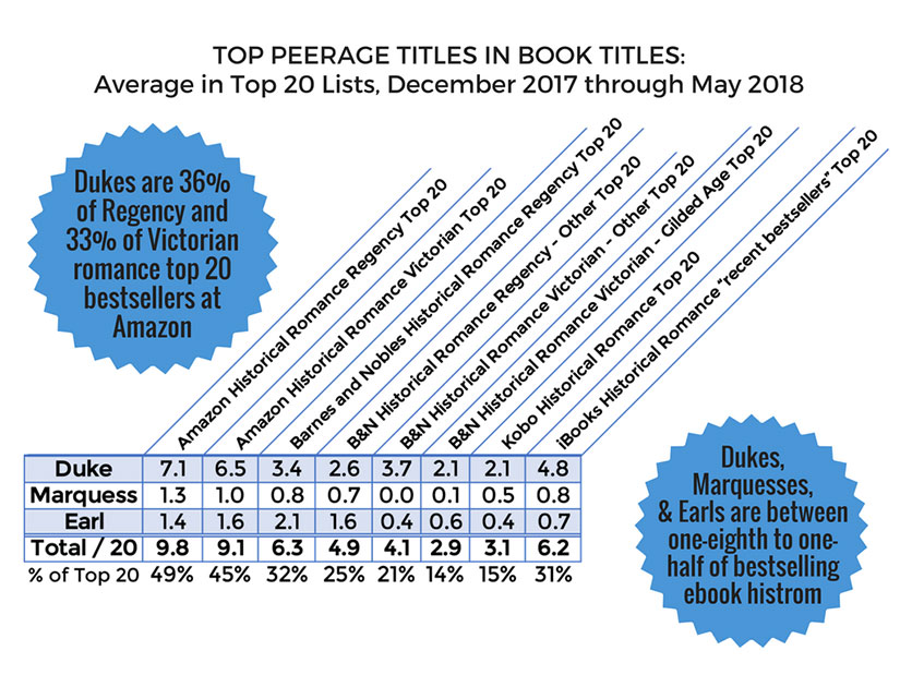 peerage-book-titles-historical-romance