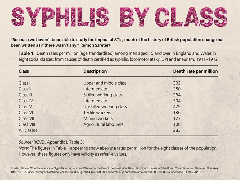 syphilis-by-class